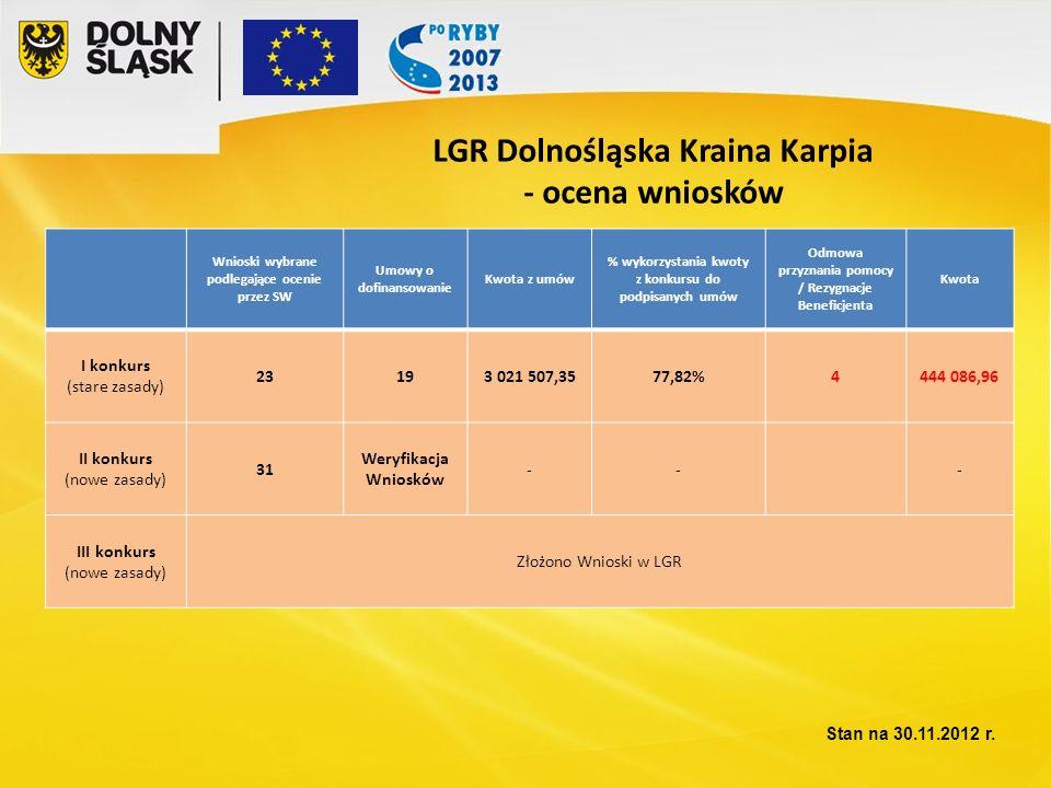 LGR Dolnośląska Kraina Karpia - ocena wniosków Wnioski wybrane podlegające ocenie przez SW Umowy o dofinansowanie Kwota z umów % wykorzystania kwoty z konkursu do podpisanych umów Odmowa przyznania pomocy / Rezygnacje Beneficjenta Kwota I konkurs (stare zasady) 23193 021 507,3577,82%4444 086,96 II konkurs (nowe zasady) 31 Weryfikacja Wniosków --- III konkurs (nowe zasady) Złożono Wnioski w LGR Stan na 30.11.2012 r.