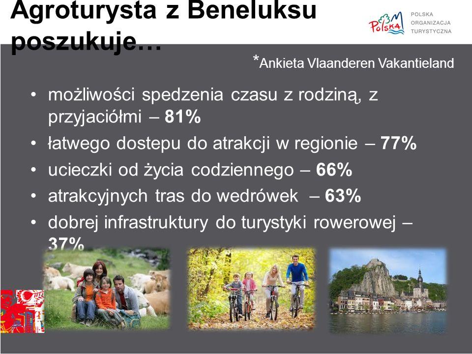 Agroturysta z Beneluksu poszukuje… możliwości spedzenia czasu z rodziną, z przyjaciółmi – 81% łatwego dostepu do atrakcji w regionie – 77% ucieczki od