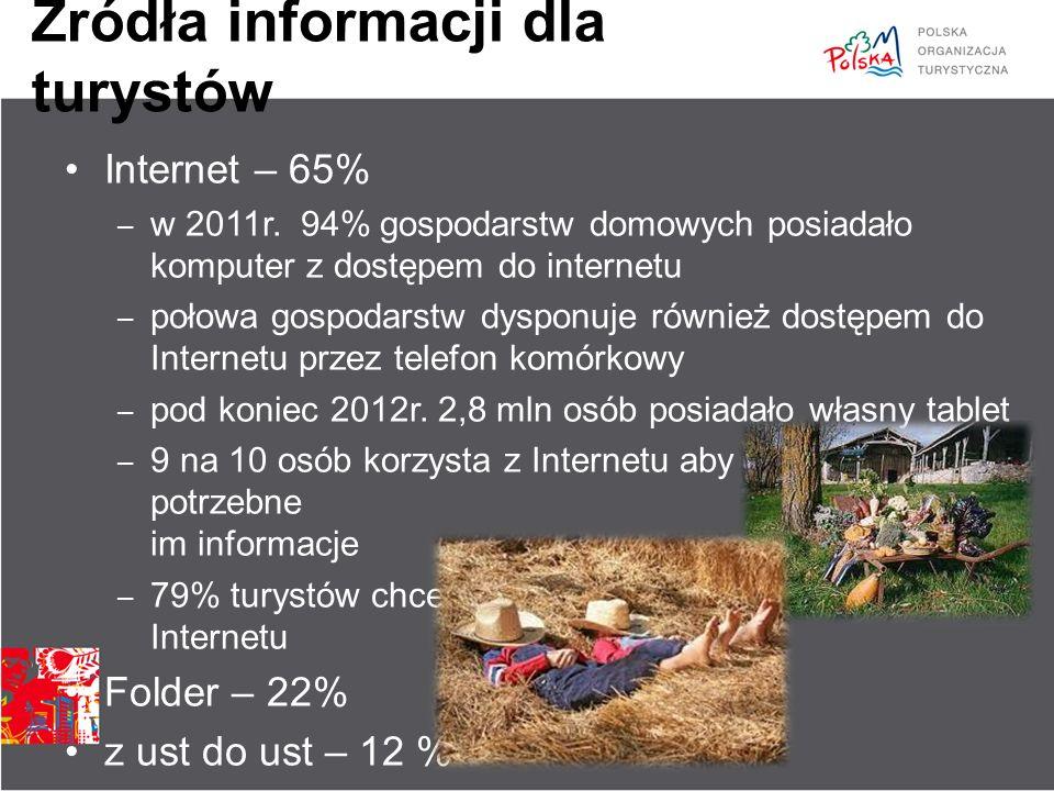 Źródła informacji dla turystów Internet – 65% – w 2011r. 94% gospodarstw domowych posiadało komputer z dostępem do internetu – połowa gospodarstw dysp