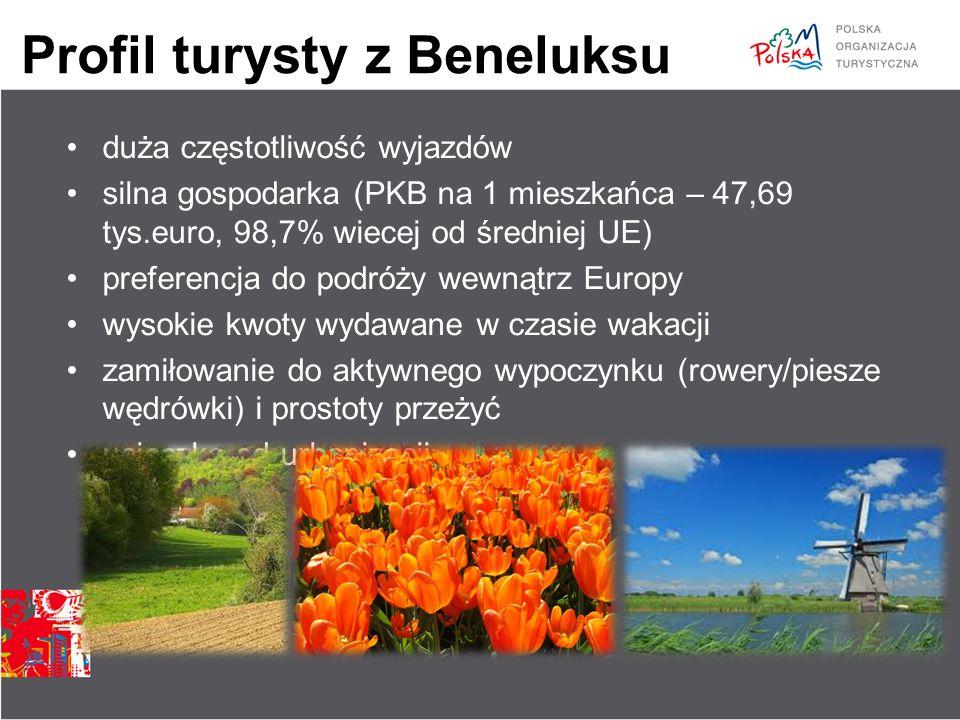 Profil turysty z Beneluksu duża częstotliwość wyjazdów silna gospodarka (PKB na 1 mieszkańca – 47,69 tys.euro, 98,7% wiecej od średniej UE) preferencj