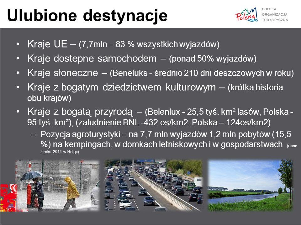 Ulubione destynacje Kraje UE – (7,7mln – 83 % wszystkich wyjazdów) Kraje dostepne samochodem – (ponad 50% wyjazdów) Kraje słoneczne – (Beneluks - śred