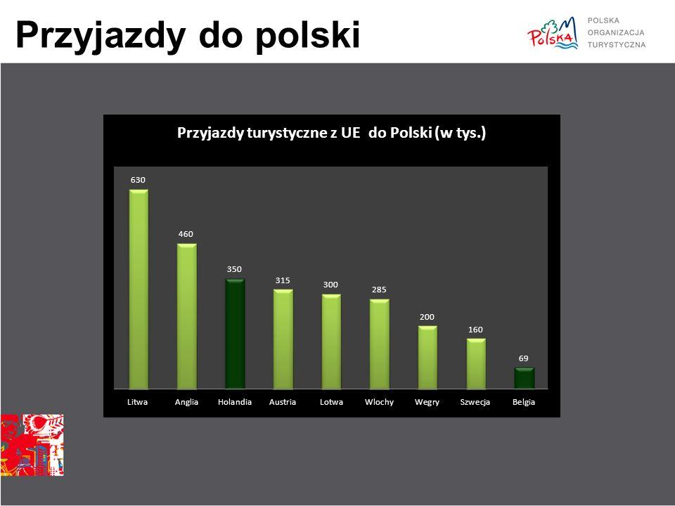 Wydatki w Polsce