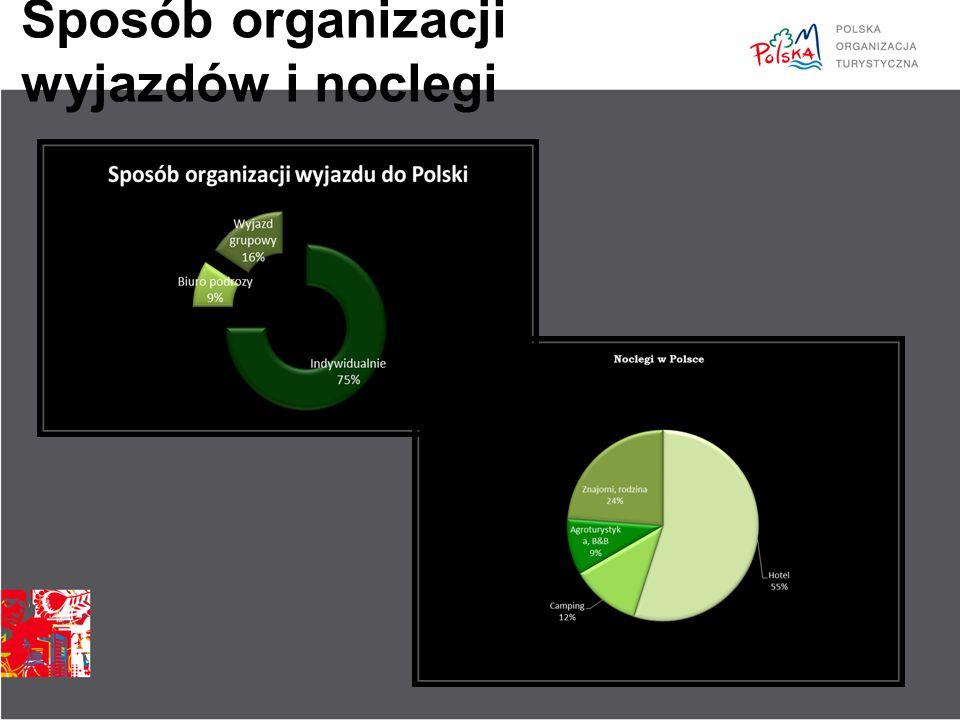 Źródła informacji dla turystów Internet – 65% – w 2011r.
