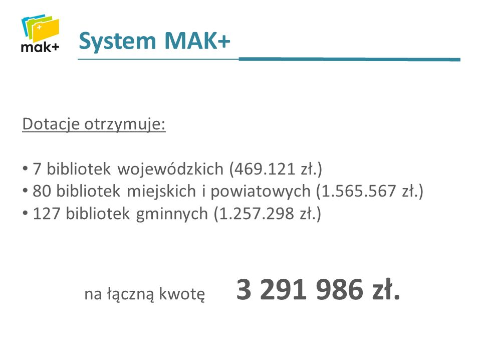 System MAK+ Dotacje otrzymuje: 7 bibliotek wojewódzkich (469.121 zł.) 80 bibliotek miejskich i powiatowych (1.565.567 zł.) 127 bibliotek gminnych (1.2