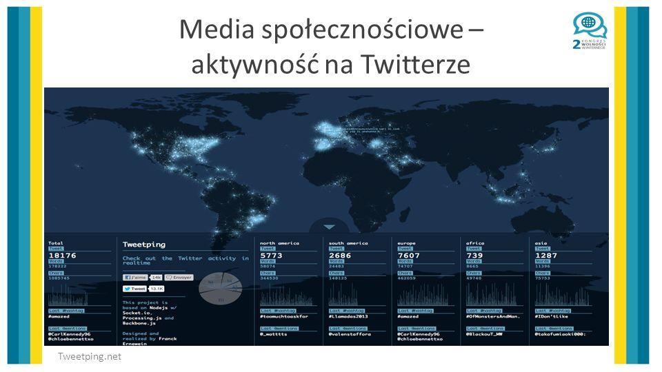 Media społecznościowe – aktywność na Twitterze Tweetping.net