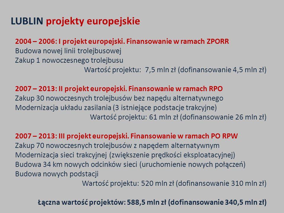 2004 – 2006: I projekt europejski. Finansowanie w ramach ZPORR Budowa nowej linii trolejbusowej Zakup 1 nowoczesnego trolejbusu Wartość projektu: 7,5
