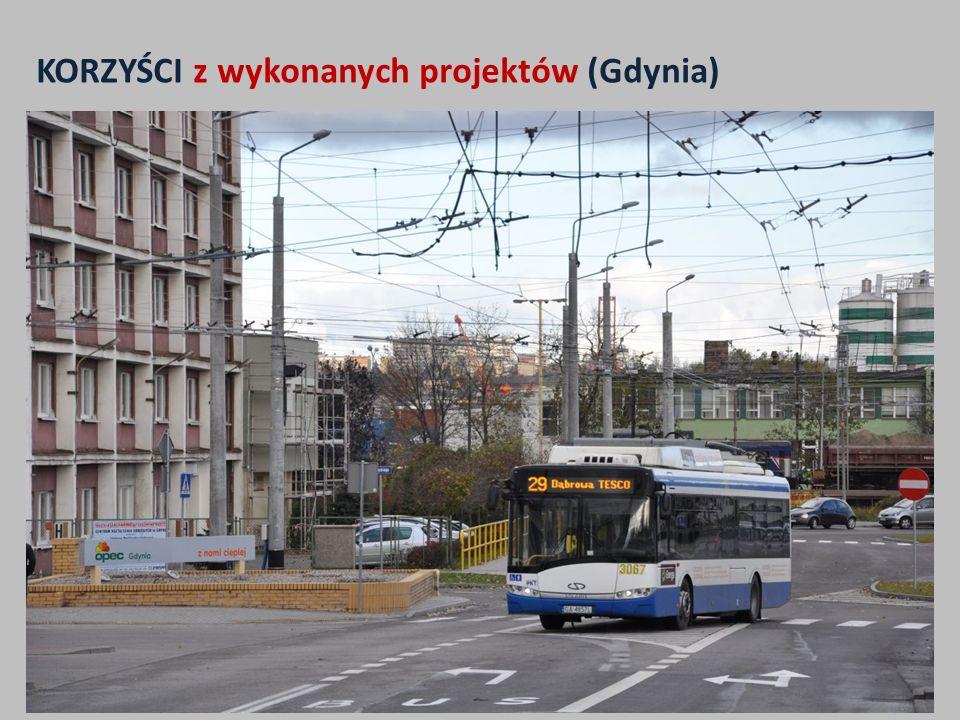 KORZYŚCI z wykonanych projektów (Gdynia) 1.Wzrost wielkości pracy eksploatacyjnej komunikacji trolejbusowej z ponad 4 mln wzkm do prawie 5 mln wzkm co przekłada się na wzrost z 22% do prawie 30% całej pracy komunikacji miejskiej w Gdyni 2.Wzrost średniej prędkości eksploatacyjnej przez zastosowanie nowoczesnych rozwiązań sieciowych (skrzyżowania) z ok.