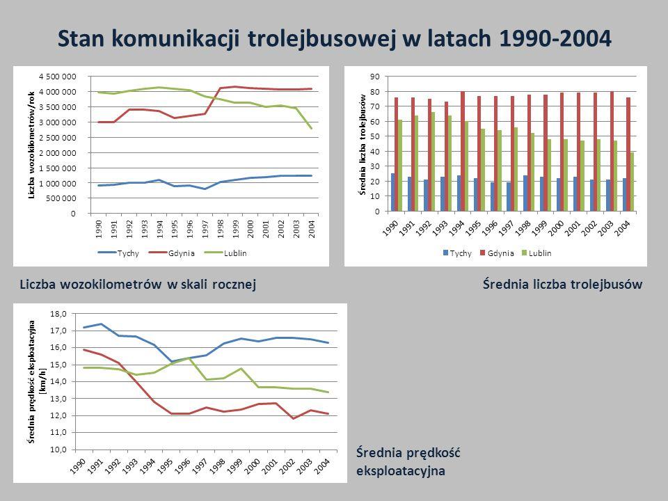 Stan komunikacji trolejbusowej w latach 1990-2004 Liczba wozokilometrów w skali rocznejŚrednia liczba trolejbusów Średnia prędkość eksploatacyjna