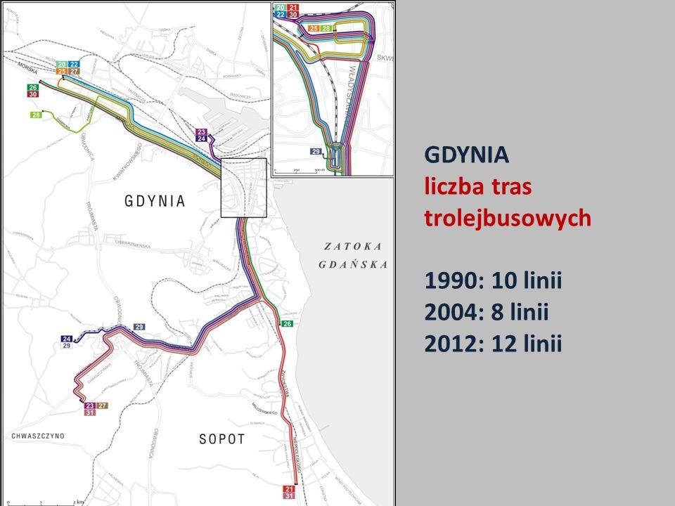GDYNIA liczba tras trolejbusowych 1990: 10 linii 2004: 8 linii 2012: 12 linii