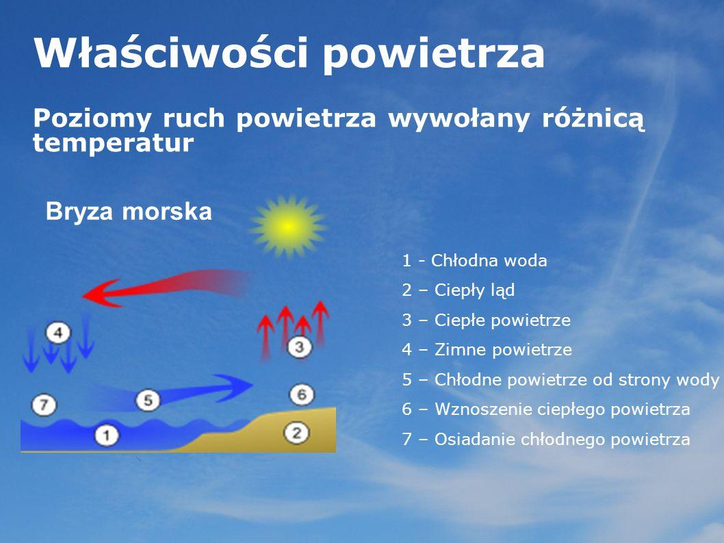 Właściwości powietrza Poziomy ruch powietrza wywołany różnicą temperatur Bryza morska 1 - Chłodna woda 2 – Ciepły ląd 3 – Ciepłe powietrze 4 – Zimne p