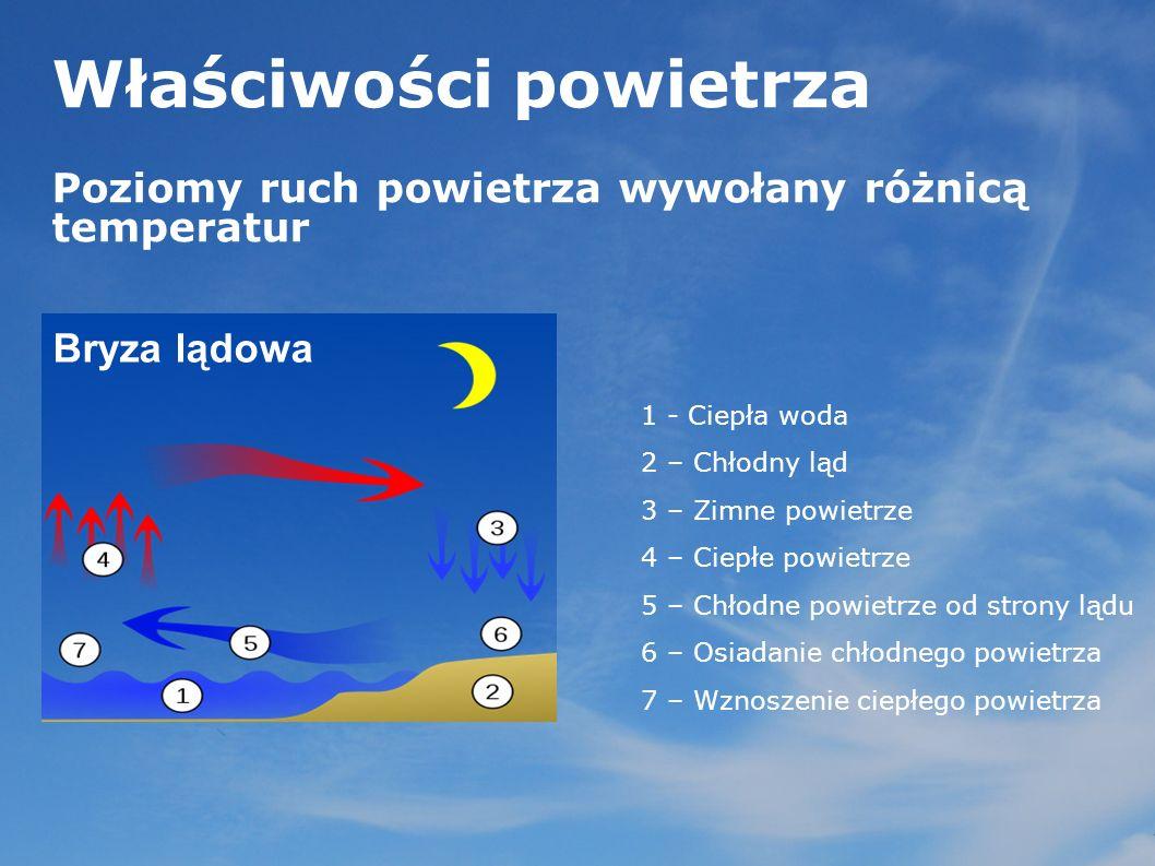 Właściwości powietrza Poziomy ruch powietrza wywołany różnicą temperatur 1 - Ciepła woda 2 – Chłodny ląd 3 – Zimne powietrze 4 – Ciepłe powietrze 5 –