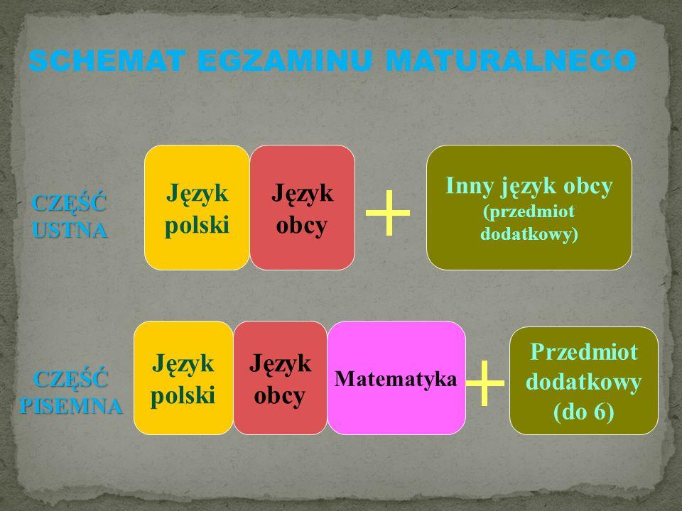 CZĘŚĆ USTNA CZĘŚĆ PISEMNA Język polski Język obcy Matematyka Inny język obcy (przedmiot dodatkowy) Przedmiot dodatkowy (do 6) SCHEMAT EGZAMINU MATURALNEGO