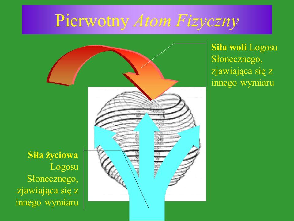 Pierwotny Atom Fizyczny Siła woli Logosu Słonecznego, zjawiająca się z innego wymiaru Siła życiowa Logosu Słonecznego, zjawiająca się z innego wymiaru