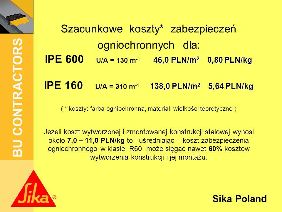 Sika Poland BU CONTRACTORS 46,0 PLN/m 2 0,80 PLN/kg 138,0 PLN/m 2 5,64 PLN/kg Szacunkowe koszty* zabezpieczeń ogniochronnych dla: IPE 600 U/A = 130 m -1 46,0 PLN/m 2 0,80 PLN/kg IPE 160 U/A = 310 m -1 138,0 PLN/m 2 5,64 PLN/kg ( * koszty: farba ogniochronna, materiał, wielkości teoretyczne ) Jeżeli koszt wytworzonej i zmontowanej konstrukcji stalowej wynosi około 7,0 – 11,0 PLN/kg to - uśredniając – koszt zabezpieczenia ogniochronnego w klasie R60 może sięgać nawet 60% kosztów wytworzenia konstrukcji i jej montażu.