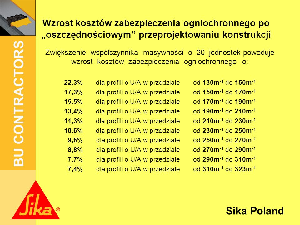 Sika Poland BU CONTRACTORS Wzrost kosztów zabezpieczenia ogniochronnego po oszczędnościowym przeprojektowaniu konstrukcji Zwiększenie współczynnika masywności o 20 jednostek powoduje wzrost kosztów zabezpieczenia ogniochronnego o: 22,3% dla profili o U/A w przedziale od 130m -1 do 150m -1 17,3% dla profili o U/A w przedziale od 150m -1 do 170m -1 15,5% dla profili o U/A w przedziale od 170m -1 do 190m -1 13,4% dla profili o U/A w przedziale od 190m -1 do 210m -1 11,3% dla profili o U/A w przedziale od 210m -1 do 230m -1 10,6% dla profili o U/A w przedziale od 230m -1 do 250m -1 9,6% dla profili o U/A w przedziale od 250m -1 do 270m -1 8,8% dla profili o U/A w przedziale od 270m -1 do 290m -1 7,7% dla profili o U/A w przedziale od 290m -1 do 310m -1 7,4% dla profili o U/A w przedziale od 310m -1 do 323m -1