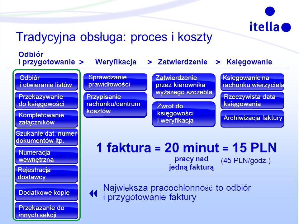 Tradycyjna obsługa: proces i koszty Odbiór i przygotowanie WeryfikacjaZatwierdzenieKsięgowanie >>> 1 faktura = 20 minut = 15 PLN pracy nad jedną faktu