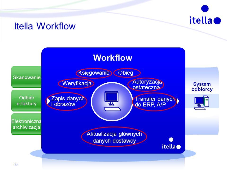 Skanowanie Odbiór e-faktury Elektroniczna archiwizacja Itella Workflow System odbiorcy Zapis danych i obrazów Weryfikacja Ksi ę gowanie Obieg Autoryza