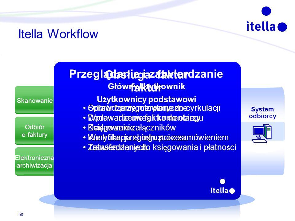 Skanowanie Odbiór e-faktury Elektroniczna archiwizacja Itella Workflow System odbiorcy Obsługa faktur Główny U ż ytkownik Odbiór / przygotowanie do cy