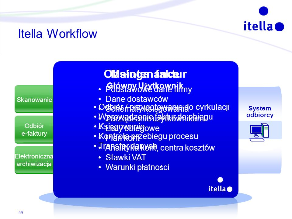 Skanowanie Odbiór e-faktury Elektroniczna archiwizacja Itella Workflow System odbiorcy Podstawowe dane firmy Dane dostawców Schematy ksi ę gowania Zar