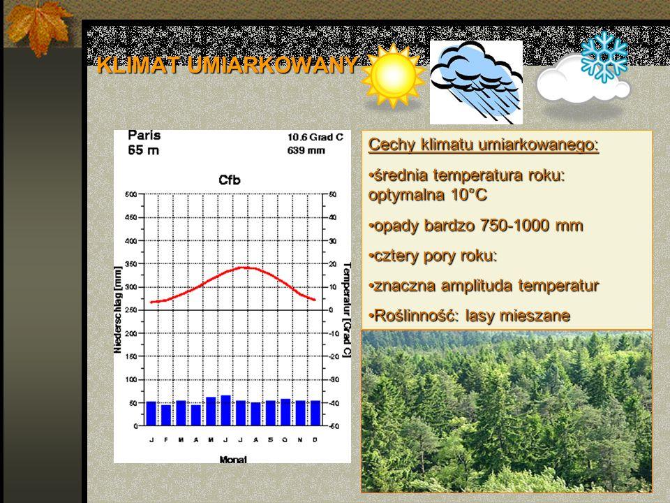 KLIMAT UMIARKOWANY Cechy klimatu umiarkowanego: średnia temperatura roku: optymalna 10°Cśrednia temperatura roku: optymalna 10°C opady bardzo 750-1000