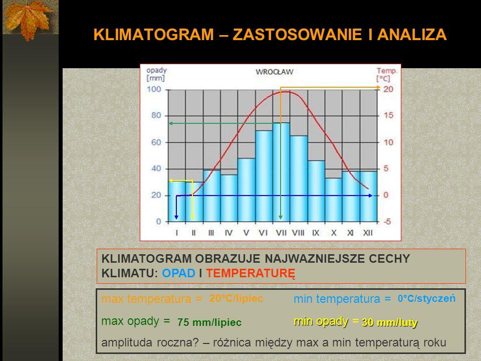 KLIMATOGRAM – ZASTOSOWANIE I ANALIZA max temperatura = min temperatura = min opady max opady =min opady = amplituda roczna? – różnica między max a min