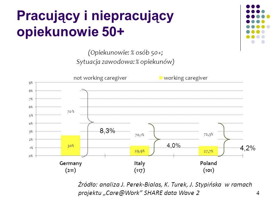 Pracujący i niepracujący opiekunowie 50+ 8,3% 4,2% Żródło: analiza J. Perek-Bialas, K. Turek, J. Stypińska w ramach projektu Care@Work SHARE data Wave