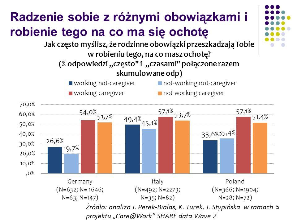 Depresja opiekunów Żródło: analiza J.Perek-Bialas, K.