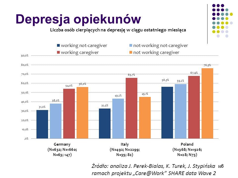 Depresja opiekunów Żródło: analiza J. Perek-Bialas, K. Turek, J. Stypińska w ramach projektu Care@Work SHARE data Wave 2 6