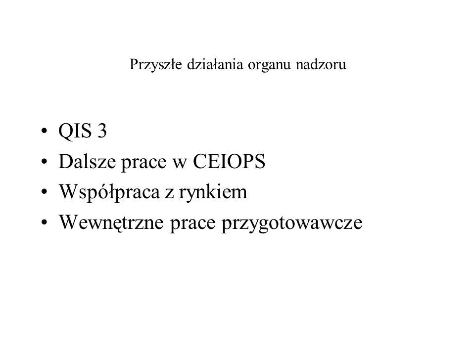 Przyszłe działania organu nadzoru QIS 3 Dalsze prace w CEIOPS Współpraca z rynkiem Wewnętrzne prace przygotowawcze
