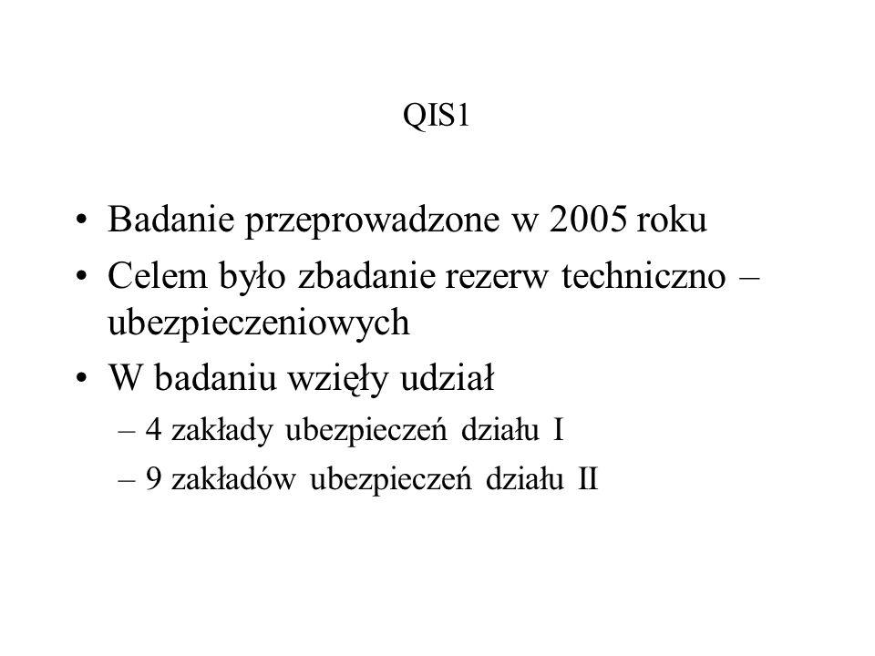 QIS1 Badanie przeprowadzone w 2005 roku Celem było zbadanie rezerw techniczno – ubezpieczeniowych W badaniu wzięły udział –4 zakłady ubezpieczeń dział