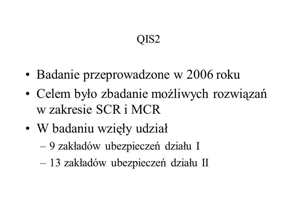 QIS2 Badanie przeprowadzone w 2006 roku Celem było zbadanie możliwych rozwiązań w zakresie SCR i MCR W badaniu wzięły udział –9 zakładów ubezpieczeń d