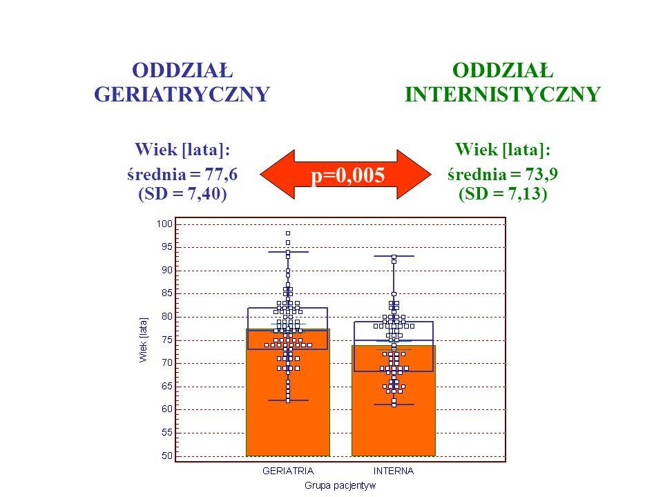 ODDZIAŁ GERIATRYCZNY Wiek [lata]: średnia = 77,6 (SD = 7,40) ODDZIAŁ INTERNISTYCZNY Wiek [lata]: średnia = 73,9 (SD = 7,13) p=0,005
