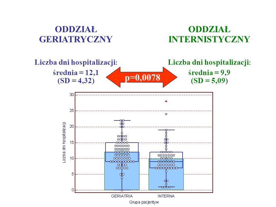 ODDZIAŁ GERIATRYCZNY Liczba dni hospitalizacji : średnia = 12,1 (SD = 4,32) ODDZIAŁ INTERNISTYCZNY Liczba dni hospitalizacji : średnia = 9,9 (SD = 5,0