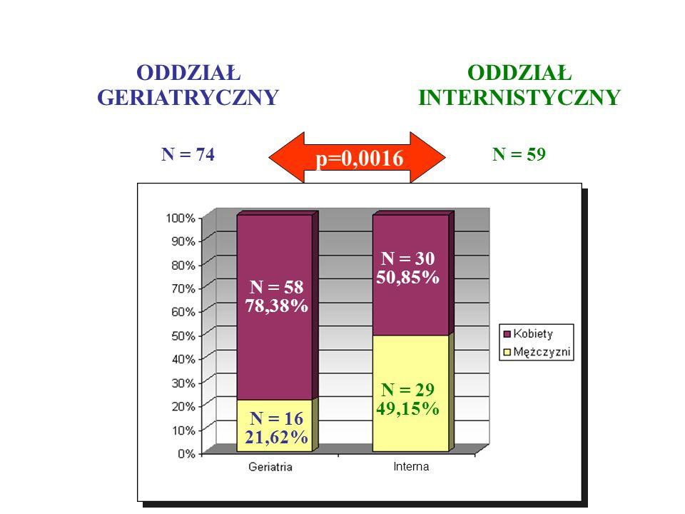 ODDZIAŁ GERIATRYCZNY N = 74 ODDZIAŁ INTERNISTYCZNY N = 59 p=0,0016 N = 16 21,62% N = 29 49,15% N = 58 78,38% N = 30 50,85% Interna