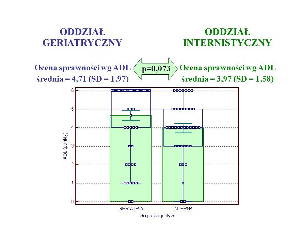ODDZIAŁ GERIATRYCZNY Ocena sprawności wg ADL średnia = 4,71 (SD = 1,97) ODDZIAŁ INTERNISTYCZNY Ocena sprawności wg ADL średnia = 3,97 (SD = 1,58) p=0,