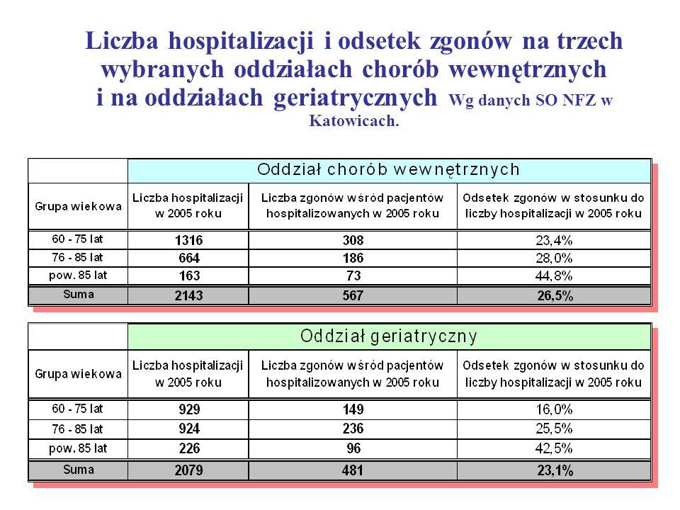 Liczba hospitalizacji i odsetek zgonów na trzech wybranych oddziałach chorób wewnętrznych i na oddziałach geriatrycznych Wg danych SO NFZ w Katowicach