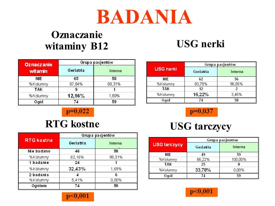 BADANIA Oznaczanie witaminy B12 p=0,022 Interna RTG kostne p<0,001 Interna USG nerki p=0,037 Interna USG tarczycy p<0,001 Interna