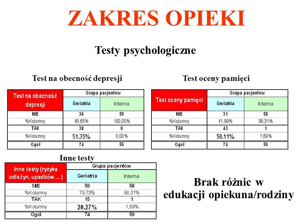 ZAKRES OPIEKI Testy psychologiczne Test na obecność depresji Brak różnic w edukacji opiekuna/rodziny Interna Test oceny pamięci Interna Inne testy Int