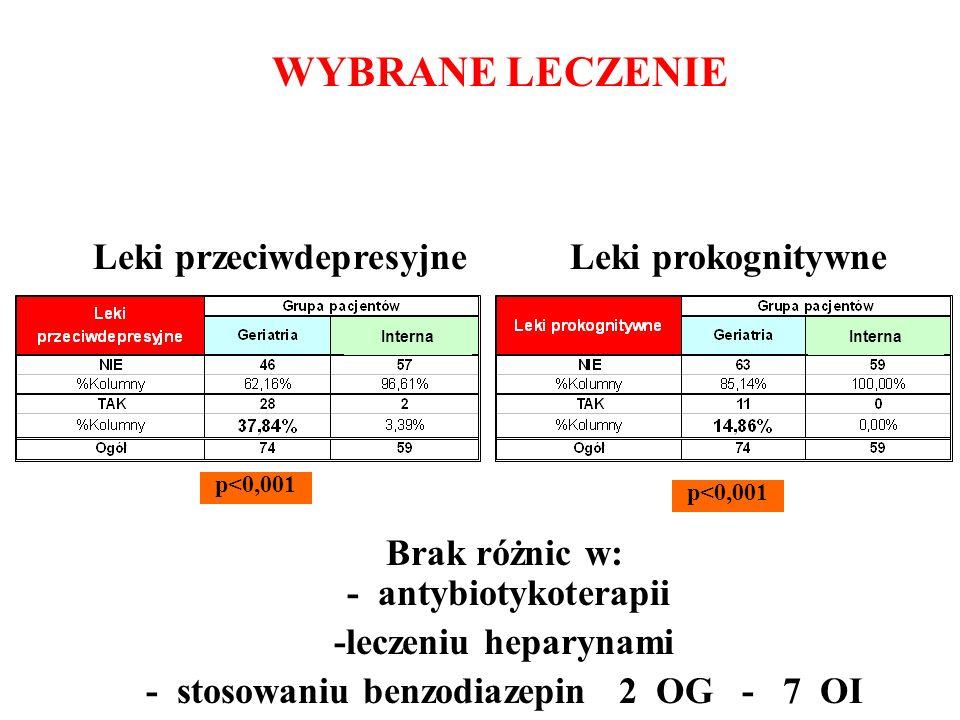 WYBRANE LECZENIE Leki przeciwdepresyjne p<0,001 Brak różnic w: - antybiotykoterapii -leczeniu heparynami - stosowaniu benzodiazepin 2 OG - 7 OI Intern