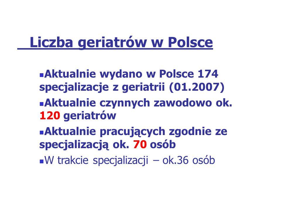 Liczba geriatrów w Polsce Aktualnie wydano w Polsce 174 specjalizacje z geriatrii (01.2007) Aktualnie czynnych zawodowo ok. 120 geriatrów Aktualnie pr