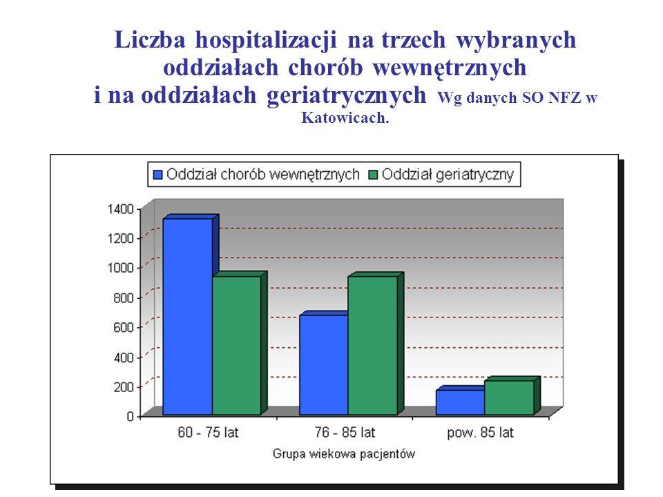Liczba hospitalizacji na trzech wybranych oddziałach chorób wewnętrznych i na oddziałach geriatrycznych Wg danych SO NFZ w Katowicach.