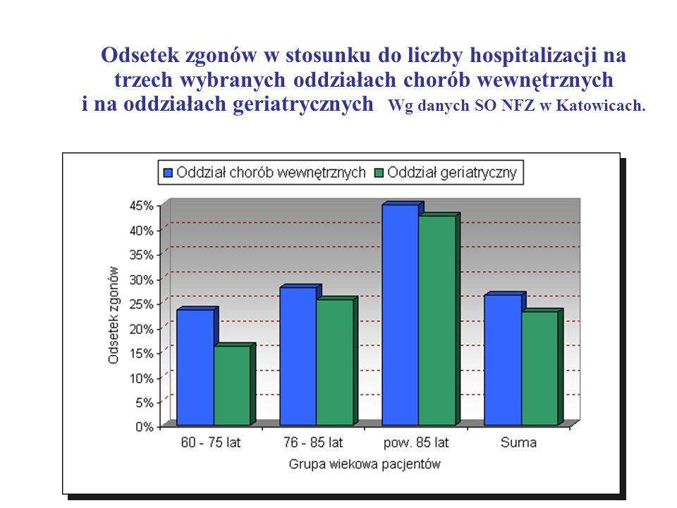 Odsetek zgonów w stosunku do liczby hospitalizacji na trzech wybranych oddziałach chorób wewnętrznych i na oddziałach geriatrycznych Wg danych SO NFZ