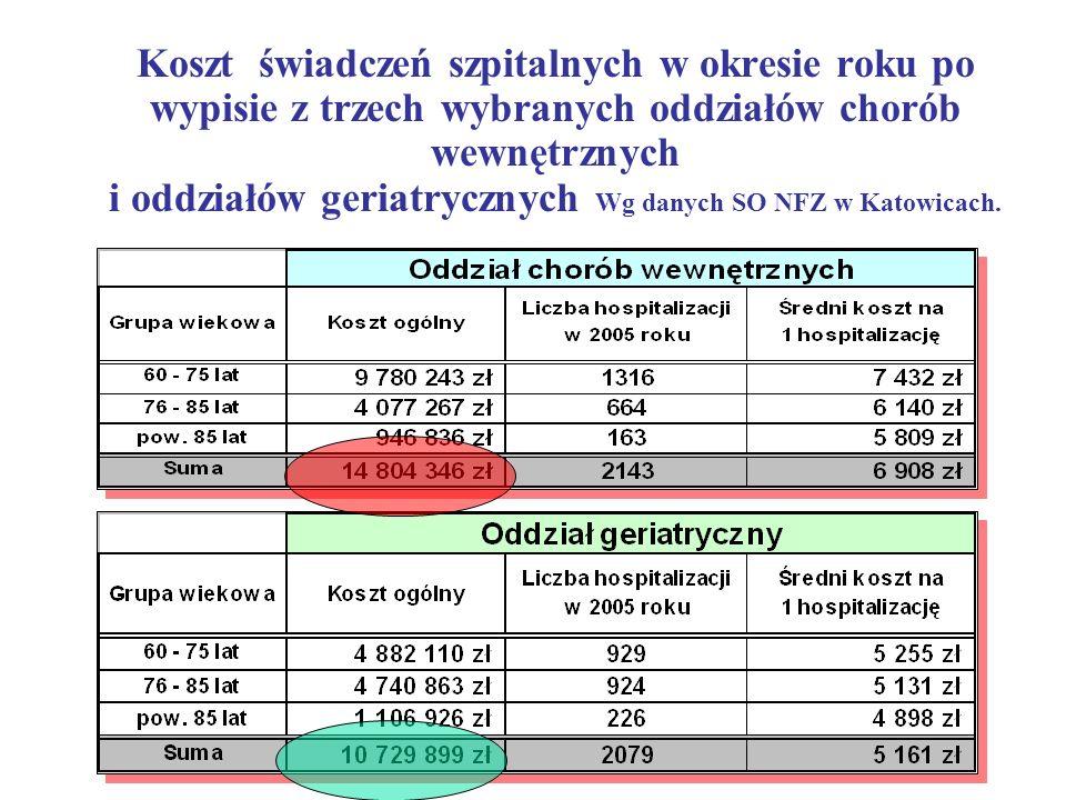 Koszt świadczeń szpitalnych w okresie roku po wypisie z trzech wybranych oddziałów chorób wewnętrznych i oddziałów geriatrycznych Wg danych SO NFZ w K