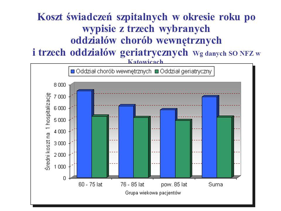 Koszt świadczeń szpitalnych w okresie roku po wypisie z trzech wybranych oddziałów chorób wewnętrznych i trzech oddziałów geriatrycznych Wg danych SO