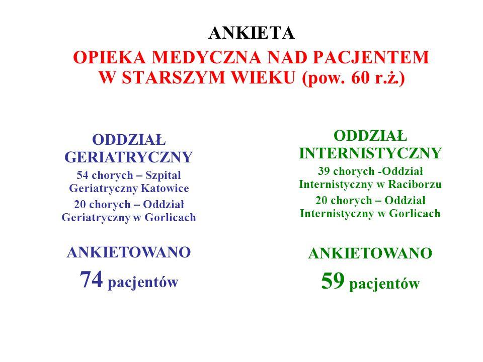 ANKIETA OPIEKA MEDYCZNA NAD PACJENTEM W STARSZYM WIEKU (pow. 60 r.ż.)