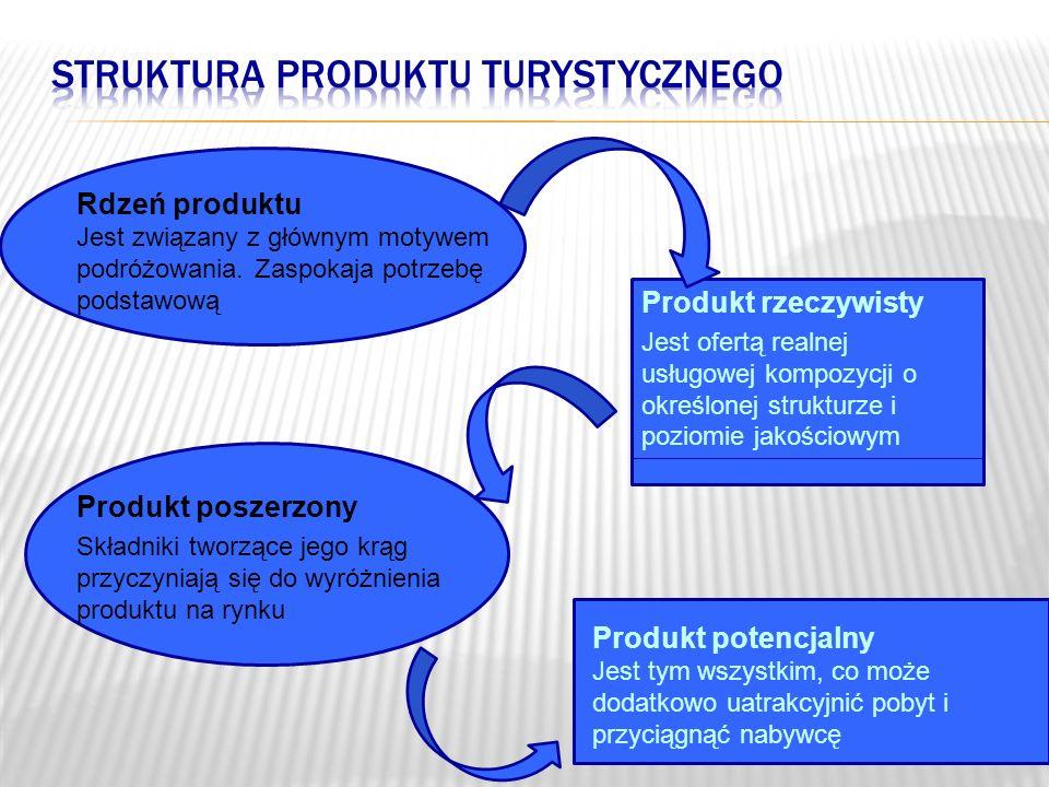 Produkt poszerzony Składniki tworzące jego krąg przyczyniają się do wyróżnienia produktu na rynku Produkt potencjalny Jest tym wszystkim, co może doda