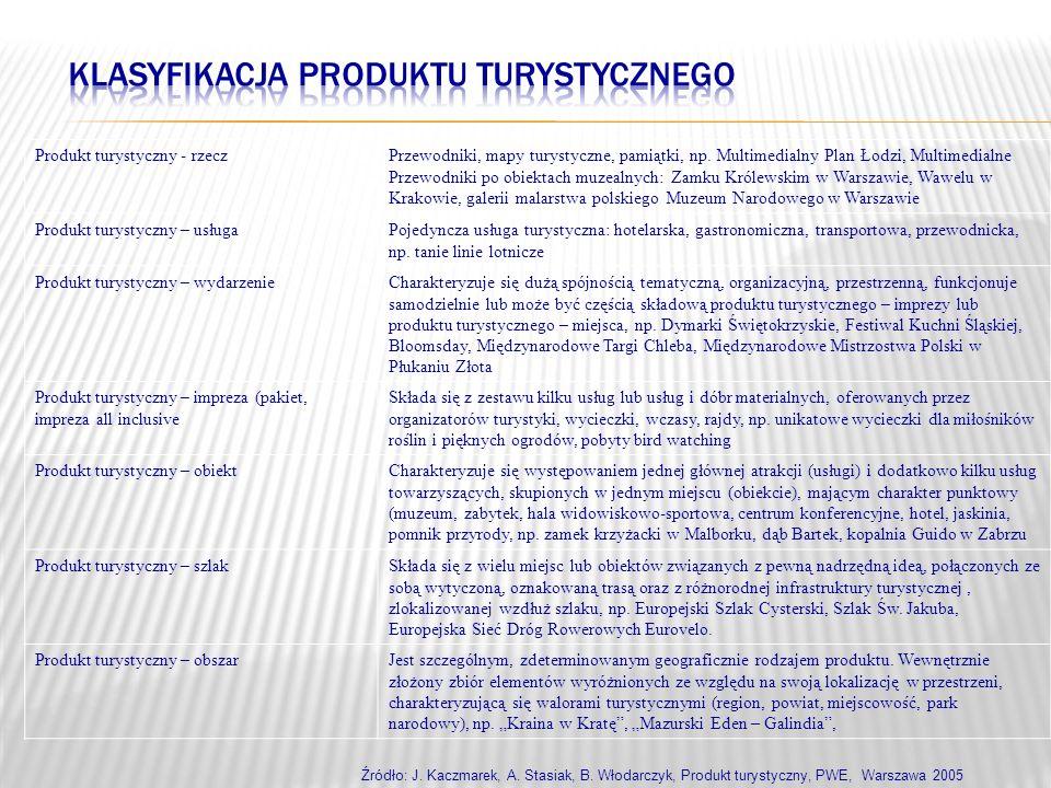 Produkt turystyczny - rzeczPrzewodniki, mapy turystyczne, pamiątki, np. Multimedialny Plan Łodzi, Multimedialne Przewodniki po obiektach muzealnych: Z