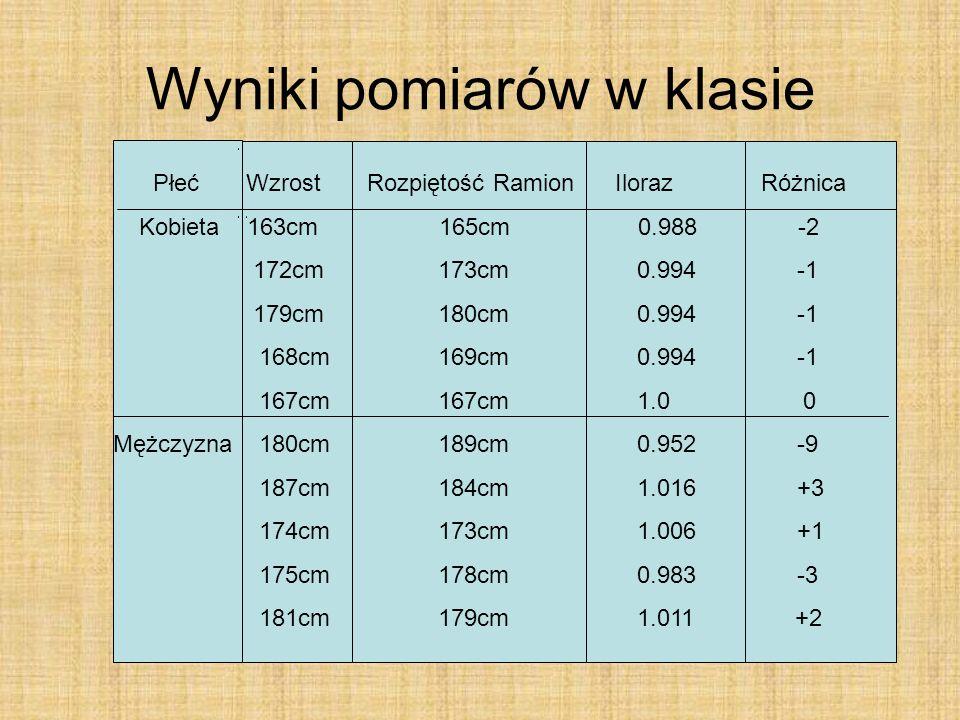 Wyniki pomiarów w klasie Płeć Wzrost Rozpiętość Ramion Iloraz Różnica Kobieta 163cm 165cm 0.988 -2 172cm 173cm 0.994 -1 179cm 180cm 0.994 -1 168cm 169cm 0.994 -1 167cm 167cm 1.0 0 Mężczyzna 180cm 189cm 0.952 -9 187cm 184cm 1.016 +3 174cm 173cm 1.006 +1 175cm 178cm 0.983 -3 181cm 179cm 1.011 +2