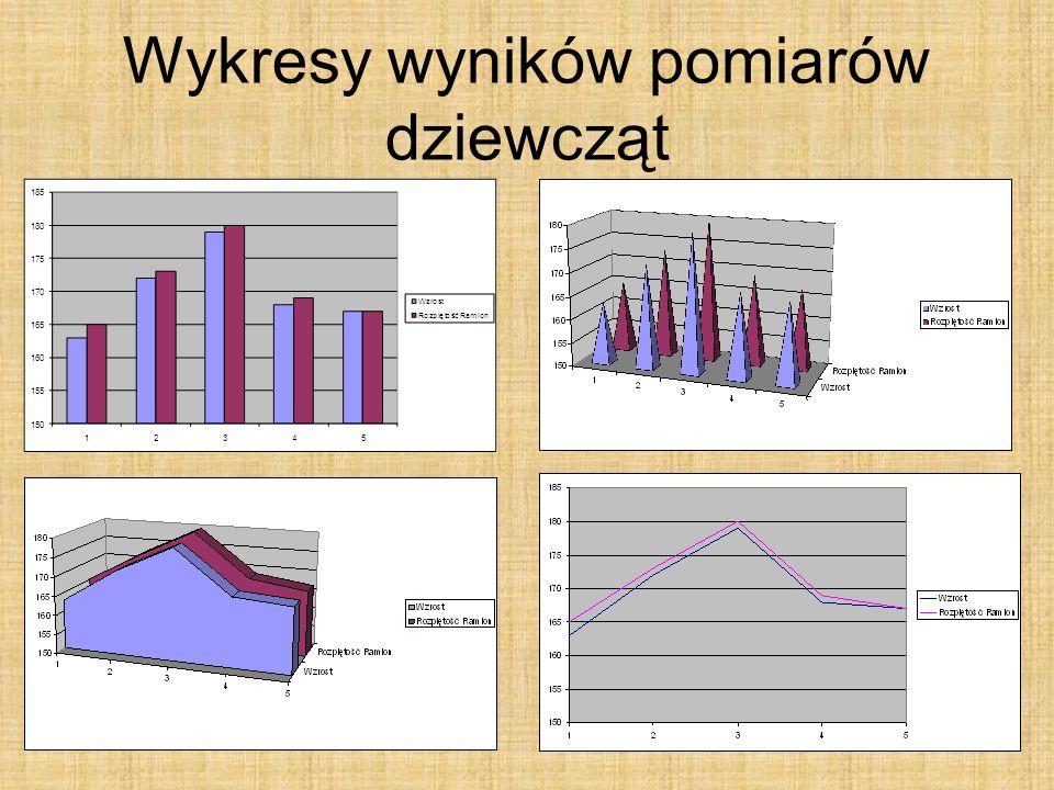 Wykresy wyników pomiarów dziewcząt