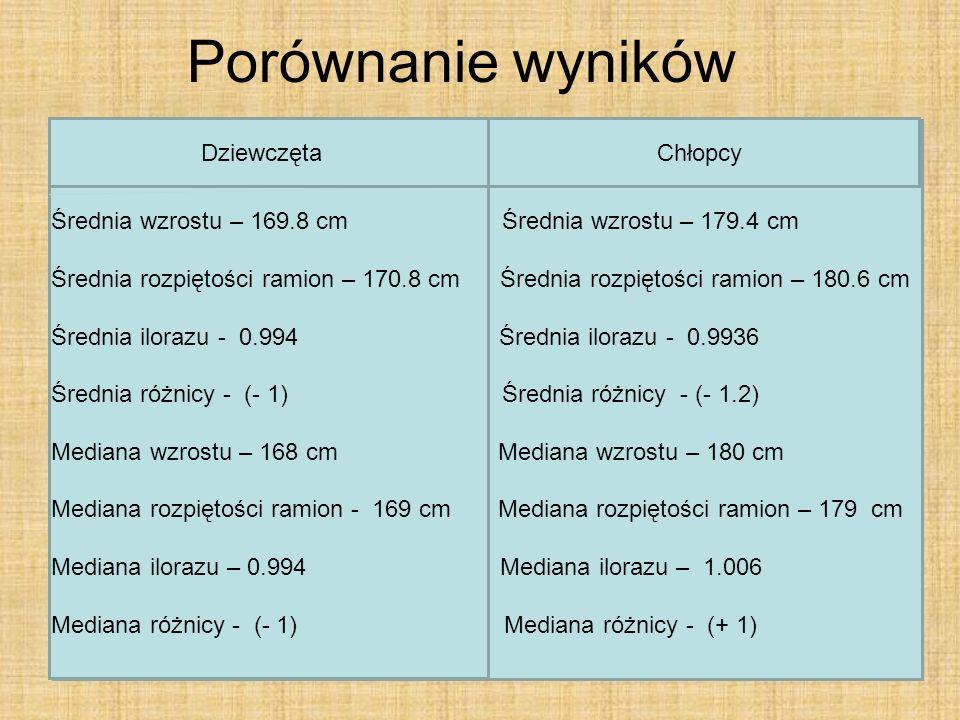 Porównanie wyników Dziewczęta Chłopcy Średnia wzrostu – 169.8 cm Średnia wzrostu – 179.4 cm Średnia rozpiętości ramion – 170.8 cm Średnia rozpiętości ramion – 180.6 cm Średnia ilorazu - 0.994 Średnia ilorazu - 0.9936 Średnia różnicy - (- 1) Średnia różnicy - (- 1.2) Mediana wzrostu – 168 cm Mediana wzrostu – 180 cm Mediana rozpiętości ramion - 169 cm Mediana rozpiętości ramion – 179 cm Mediana ilorazu – 0.994 Mediana ilorazu – 1.006 Mediana różnicy - (- 1) Mediana różnicy - (+ 1)